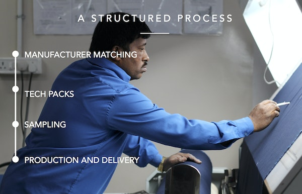 A structured process