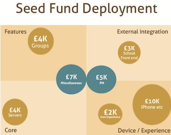 Seed fund deployment