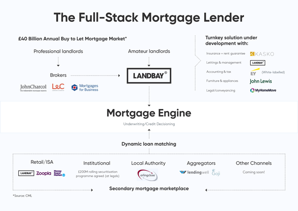 Full stack mortgage lender seedrs x 600 final