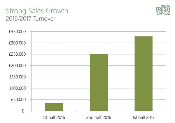 Turnover growth   2d with june17 actuals copy