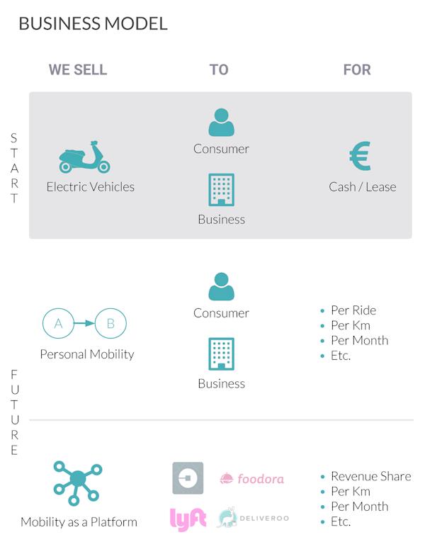 09 business model fcnm