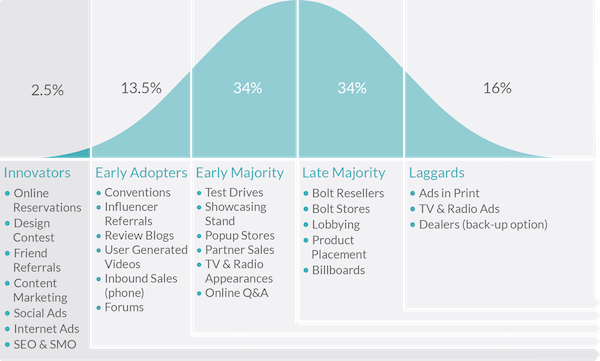 22. market adoption visual seedrs fcnm