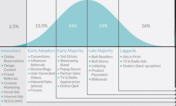 22. market adoption visual seedrs fcnm