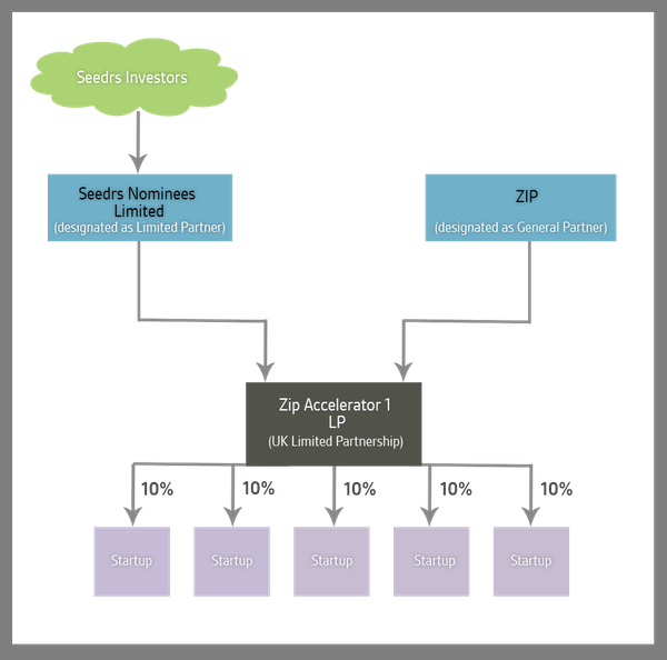 Zip structure chart