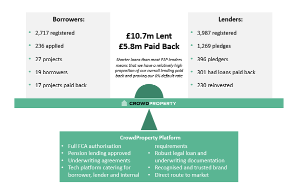 Crowdproperty platform summary