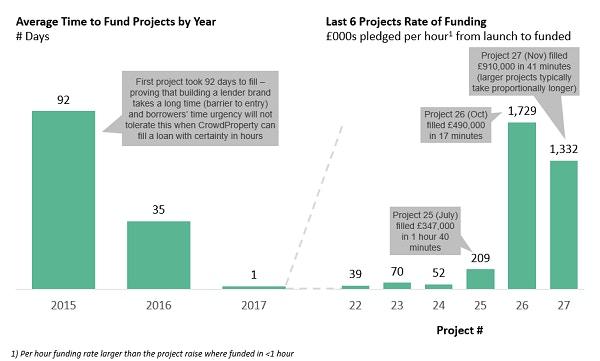 Crowdproperty speed of funding