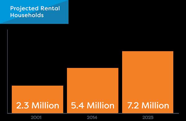 Growth in rental properties   revised