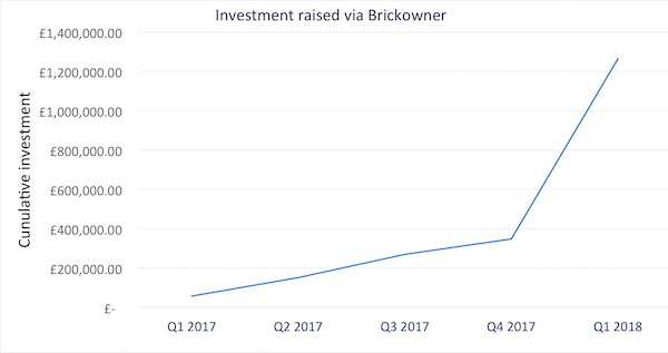 Brickowner growth