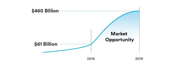 Market graph  1