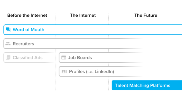 Talentpool graphic   market history