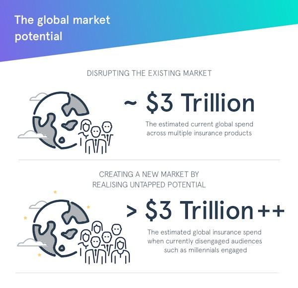 Seedrs 7 market potential
