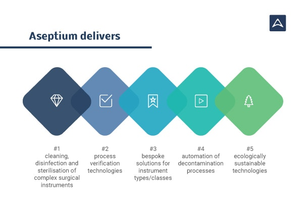 Aseptium seedrs 2018 infographics vision delivered