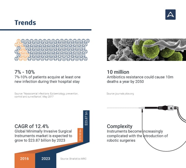 Aseptium seedrs 2018 infographics trends