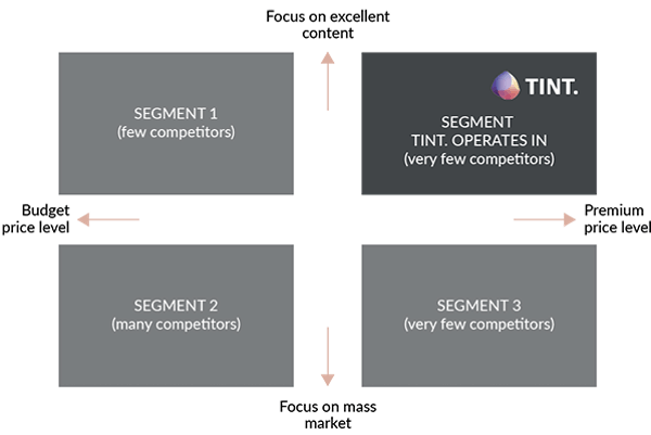 10 competition strategy competitor matrix