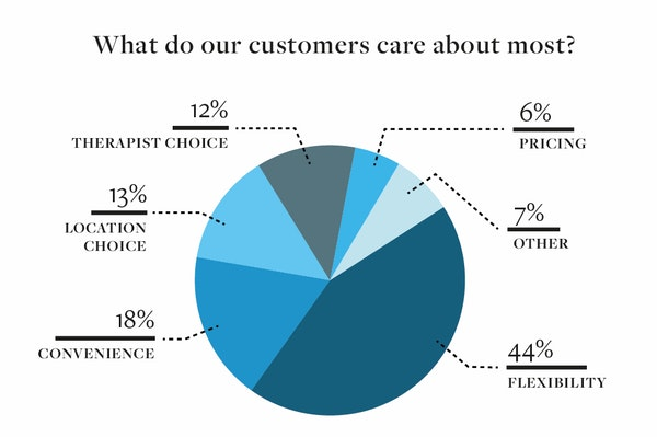 What our customers care about