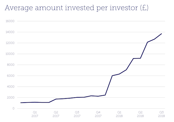 Average amount invested