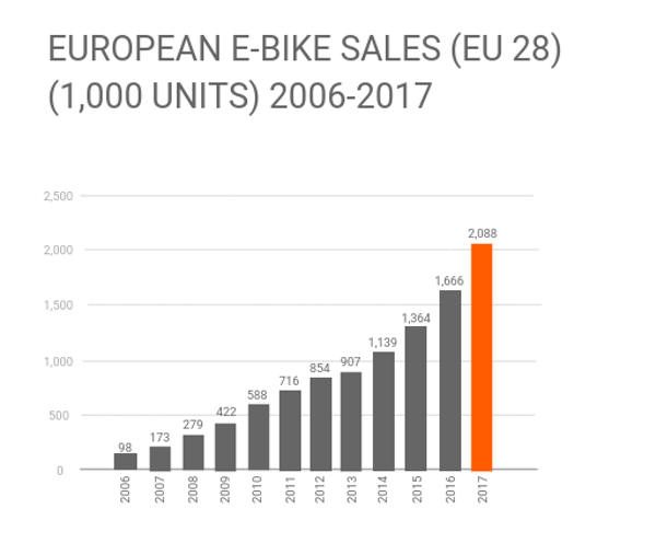 European bike sales cln