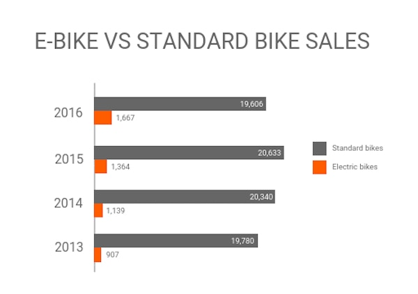 Ebike growth by years cln