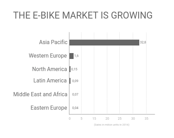 Growth of ebike market cln  1