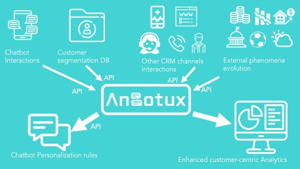 Anbotux product600