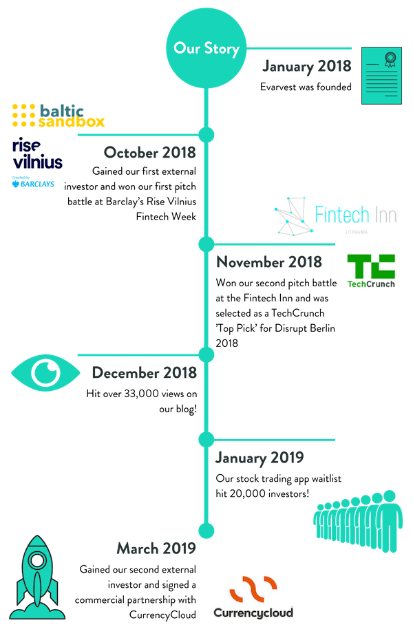 Seedrs timeline  no background
