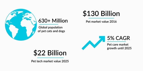 Felcana market facts