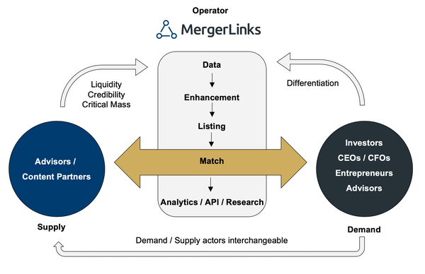 Figure 3   marketplace schematic 3