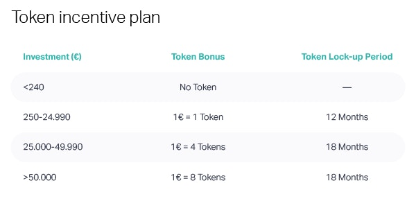 Token incentive plan