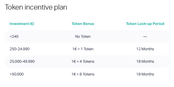 Token incentive plan