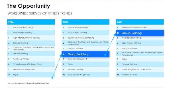 Group fitness growth
