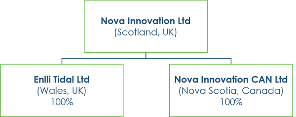 Nova company structure