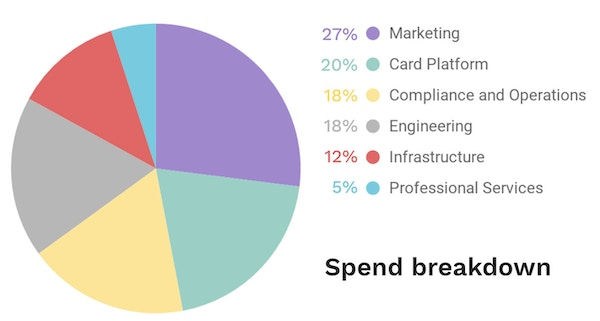 Spend breakdown