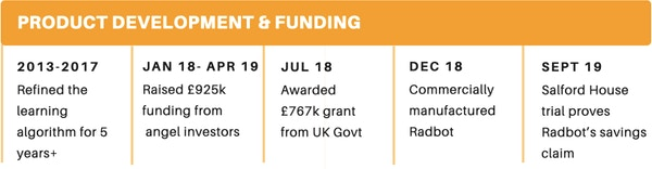 Prod dev   funding