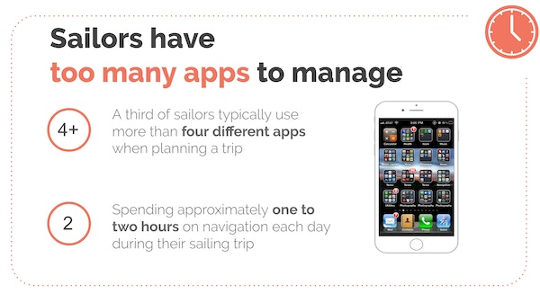 Sailors have too many apps to manage