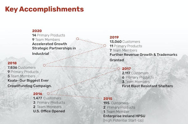 Crua seedrs accomplishments new larger