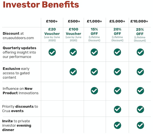 Crua seedrs investor benefits  1