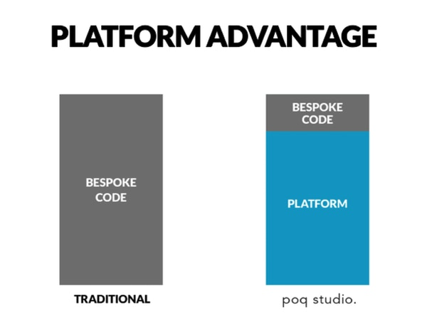 10 after competition   platform advantage