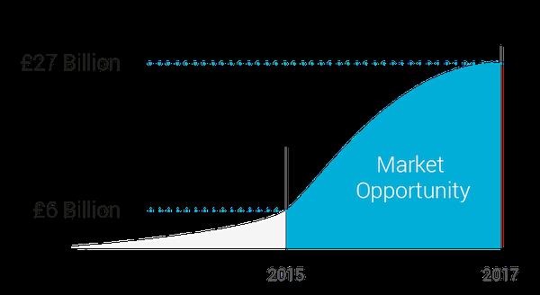 Seedrs assets market graph  2