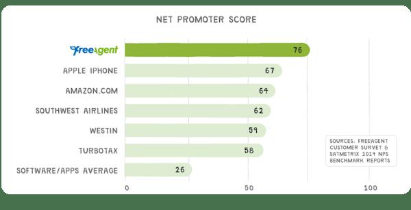Chart nps