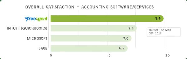 Chart satisfaction