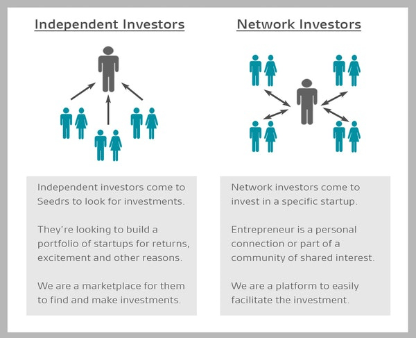 Investor typeswhite111
