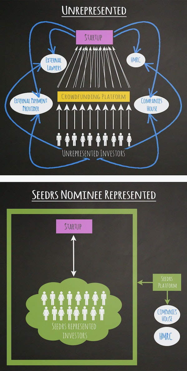 Nominee diagram