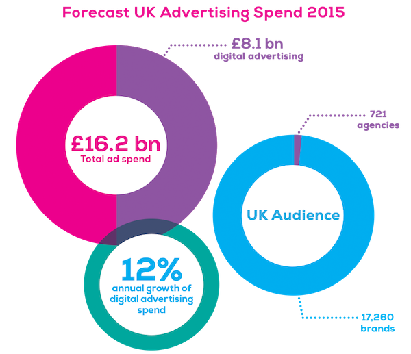 Advertising spend chart 966