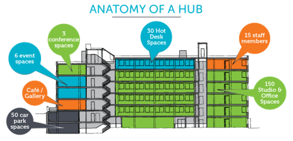 7. habu anatomy of a hub