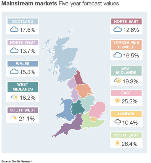 Ok forecast from savills june 2015
