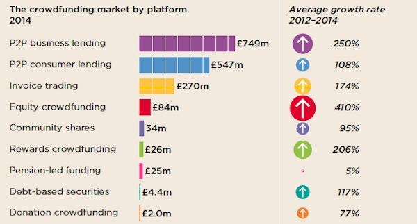 Crowdfunding market growth from nesta