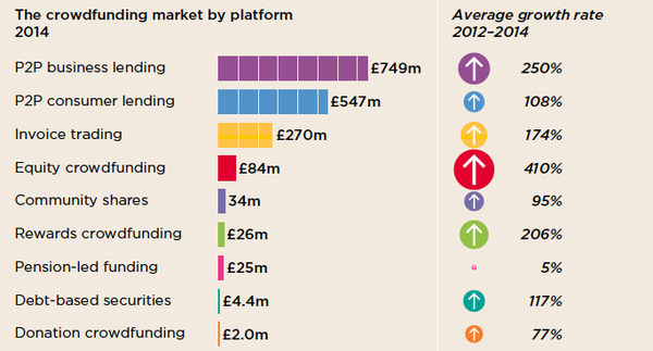 Crowdfunding market growth from nesta