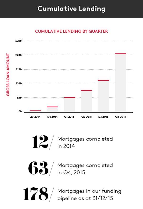 Seedrsjan  diagrams r2 cumulative lending  1   2