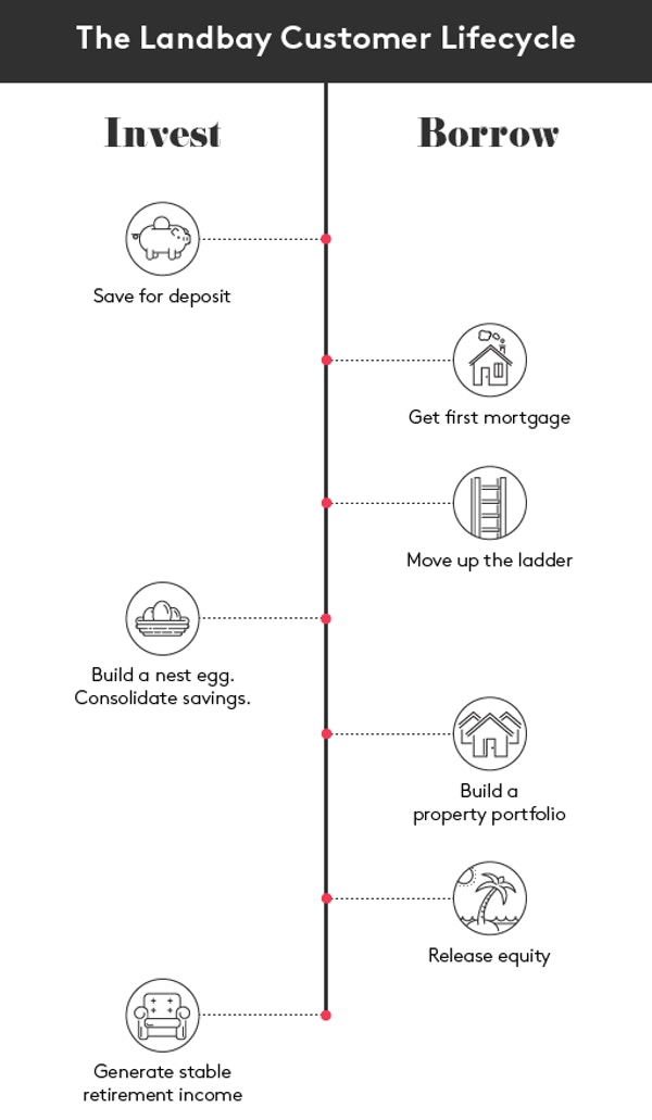 Seedrsjan  diagrams r2 invest   borrow  2
