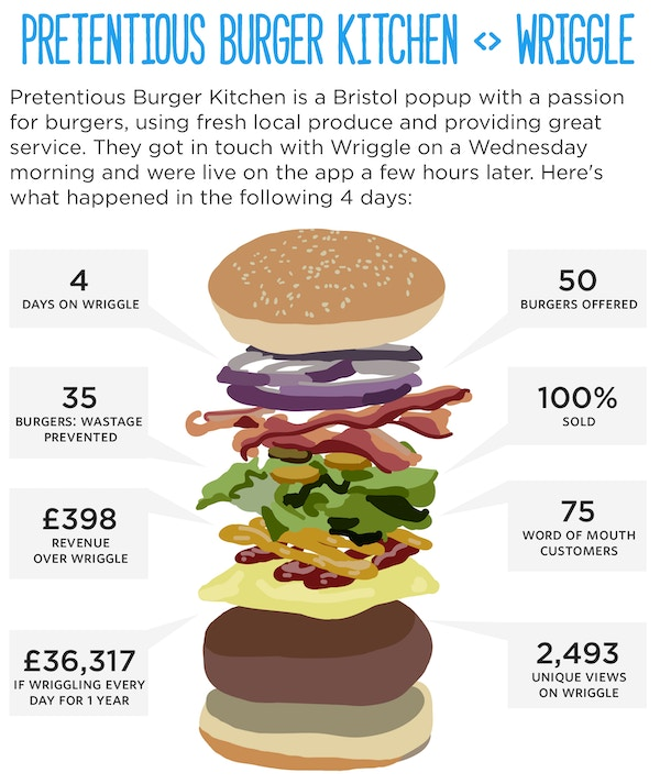 Pretentious burger casestudy